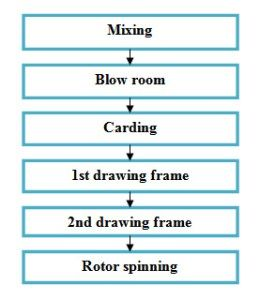 flow chart of rotor yarn manufacturing open end spinning processflow chart of rotor yarn manufacturing open end spinning process rotor spinning process eliminates some steps of traditional spinning process