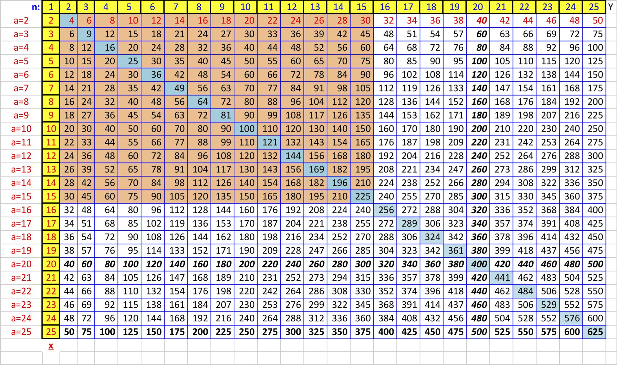 Create A Times Table To Memorize In Excel