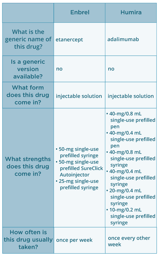 Comparing Rheumatoid Arthritis Treatments: Enbrel vs  Humira