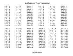 Free Printable Multiplication Times Table Chart | Education ...