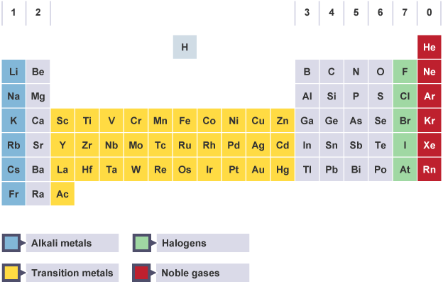 The modern periodic table with alkali metals transition metals bbc bitesize gcse chemistry single science atomic number mass number and isotopes revision 4 urtaz Images