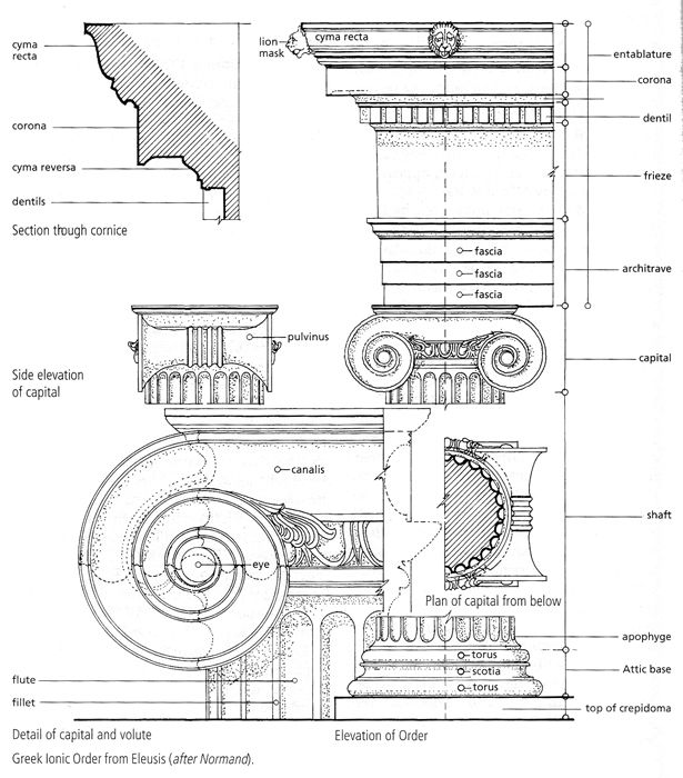 Illustrations from oxford dictionary of architecture and landscape illustrations from oxford dictionary of architecture and landscape architecture by professor james stevens curl ccuart Images
