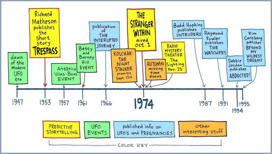 Kids Timeline Ideas