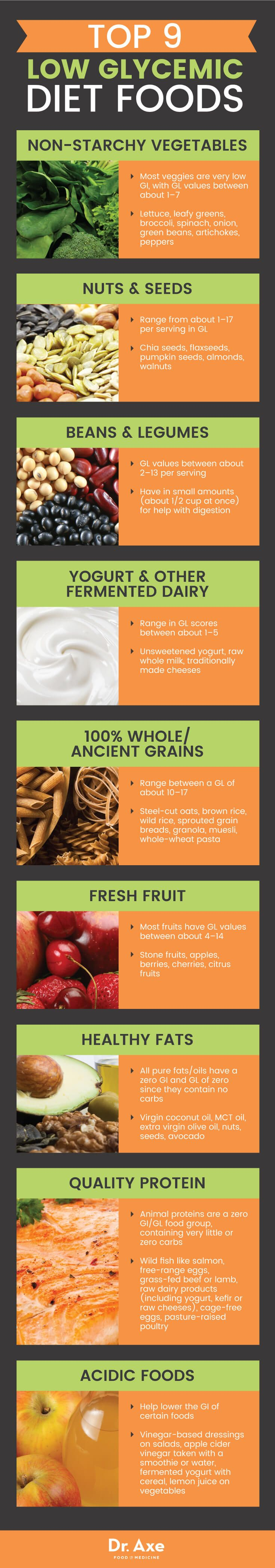 Low glycemic foods - Dr. Axe http://www.draxe.com
