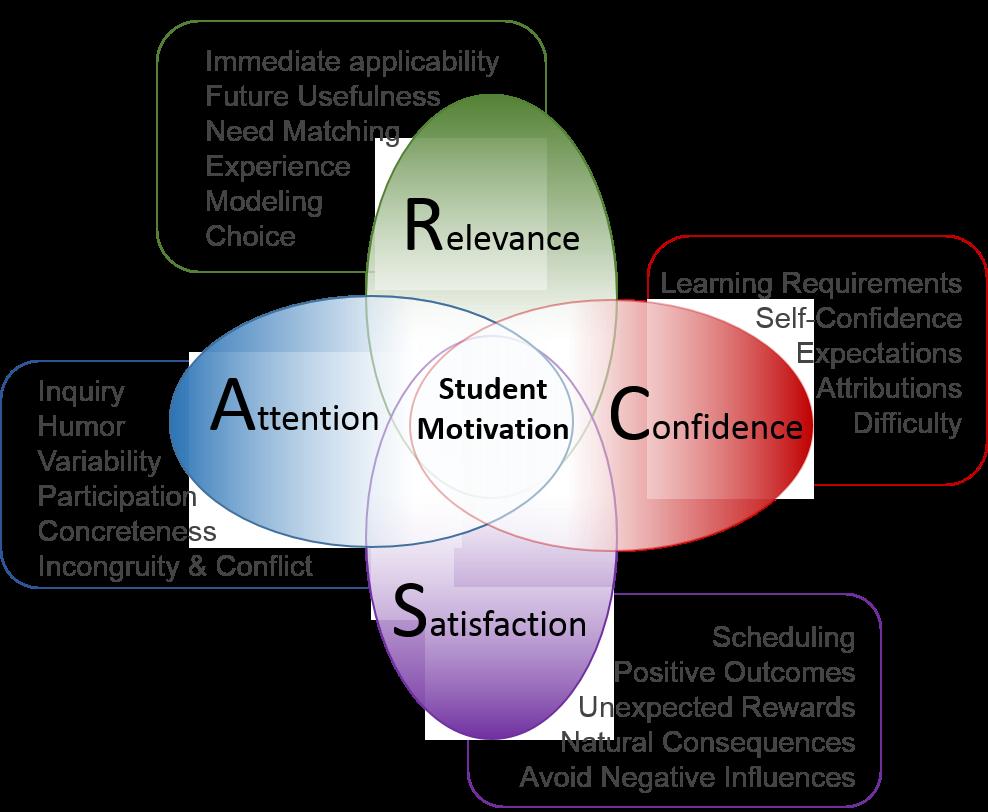 Arcs Model Instructional Design Design Model Motivation