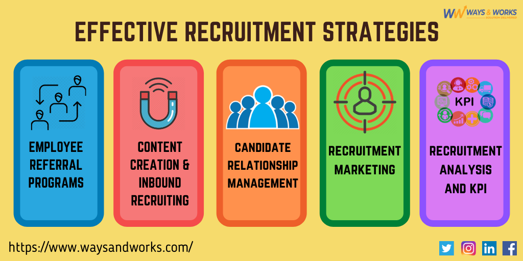 EFFECTIVE RECRUITMENT STRATEGIES in 2020 Marketing