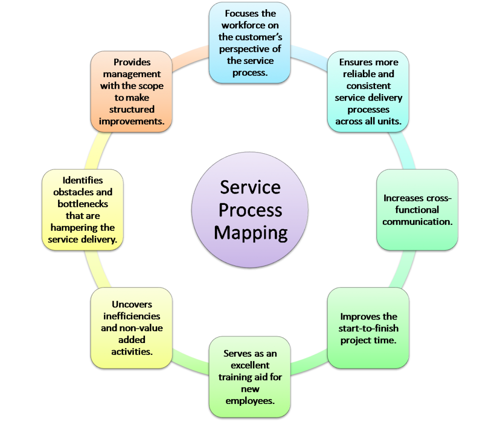 service process mapping celebs pinterest process map