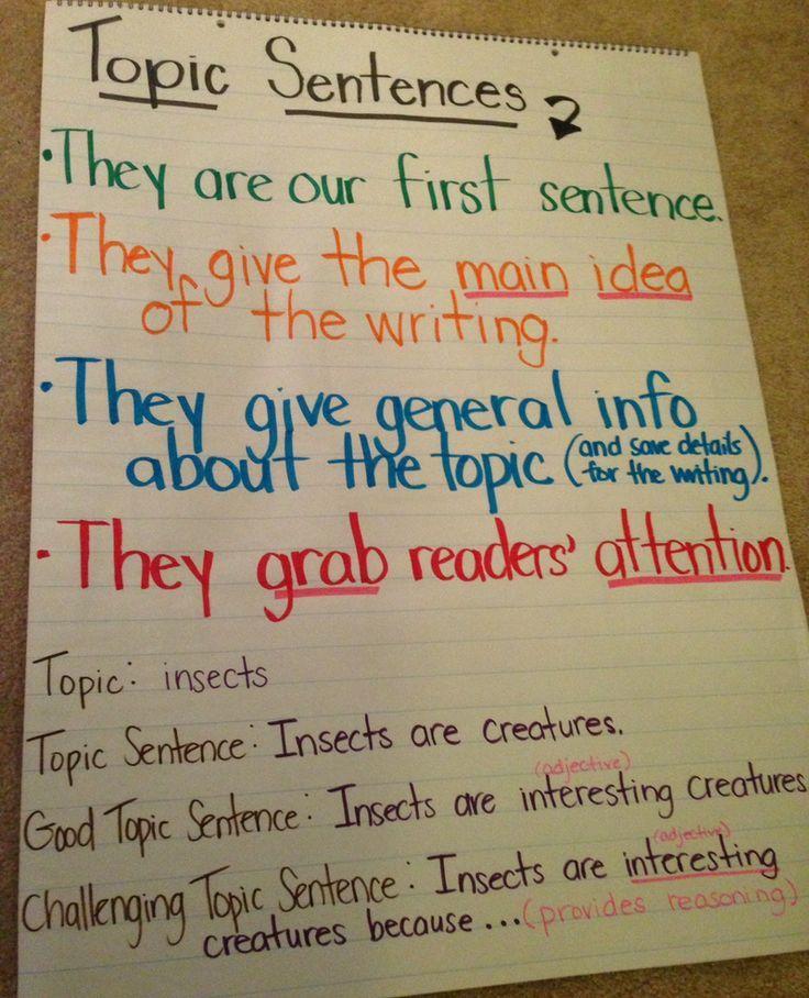 Topic Sentence Anchor Chart Topic Sentences Anchor Chart Third Grade Writing Sentence Anchor Chart