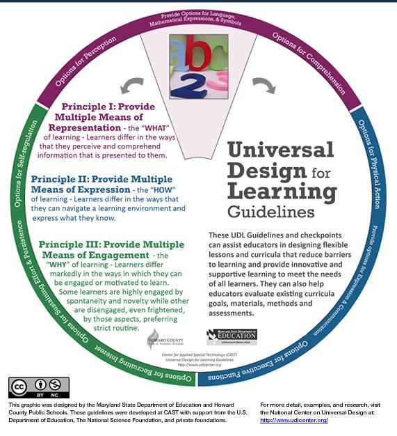 Udl Wheel Provides Additional Information On Udl And Help Teachers Design Instruction That Includes Cor Udl Lesson Plans Universal Design Lesson Plan Templates