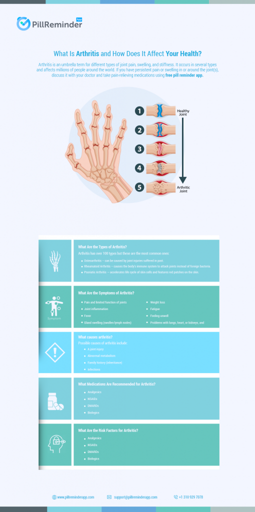 Are You Suffering From Arthritis And Taking Medicines Using Medication Alert App Here Is Everything You Should Know About Arthritis To M Medication Arthritis Arthritis Causes Arthritis Treatment