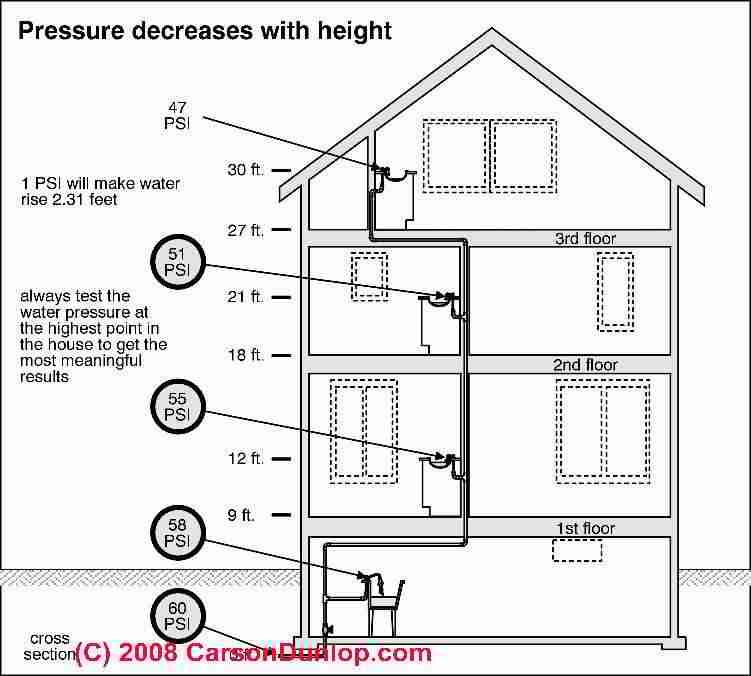 Effects of building height on water pressure (C) Carson