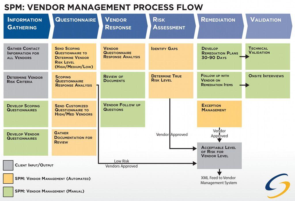 Vendor Mang Flow Jpg 1024 698 Workforce Management Data Scientist Management