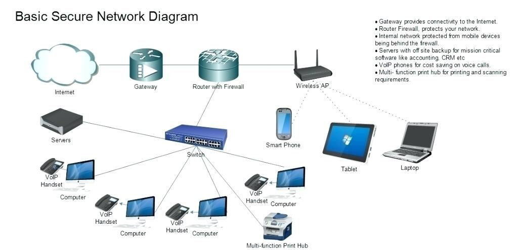 wireless network diagram computer room secure    wireless       network       diagram    best site wiring harness  secure    wireless       network       diagram    best site wiring harness