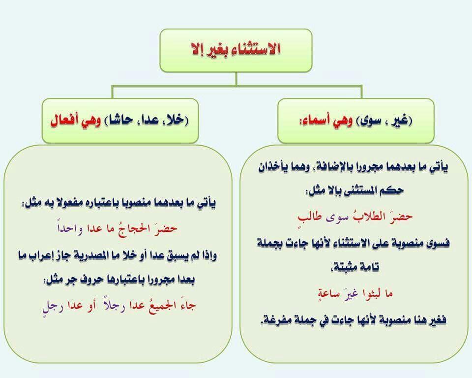 Pin Oleh Ummu Azka Di لغة العربية