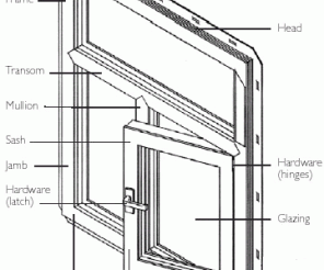 Fig 2 The Components Of A Window Energy Efficient Windows