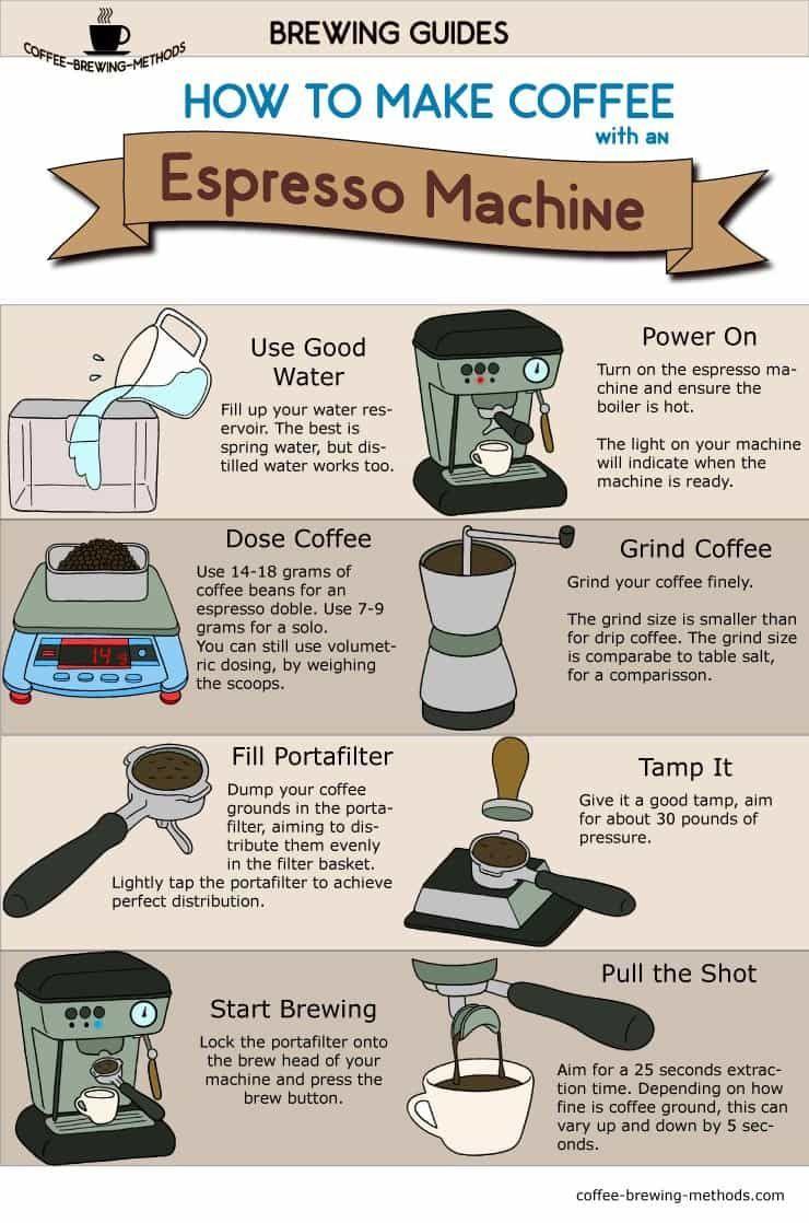 Infographic How to Make Espresso with an Espresso Machine