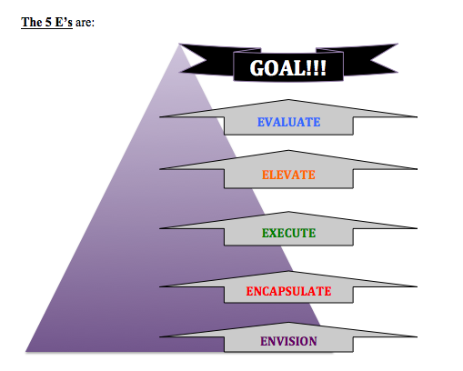 International Coach Academy Coaching Model: The 5 E's By ...