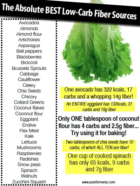 keto low residue diet