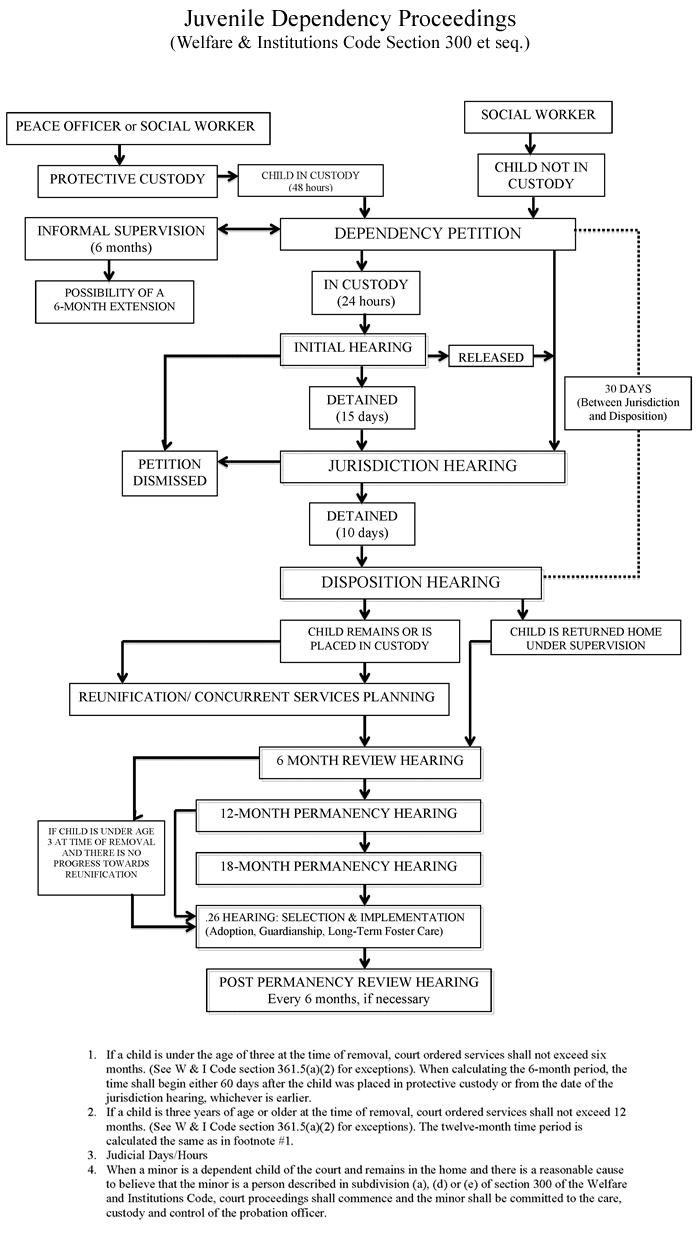 Juvenile dependency proceedings flowchart also foster care pinterest rh