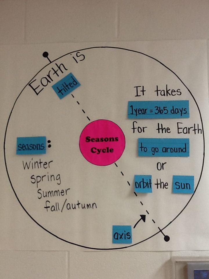 Seasons interactive word wall circle map Review of TEK 48C