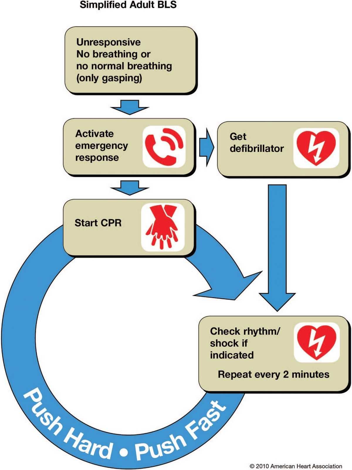 New Cardiopulmopnary Resuscitation Cpr C A B Basic Life Support American Heart Association Cpr