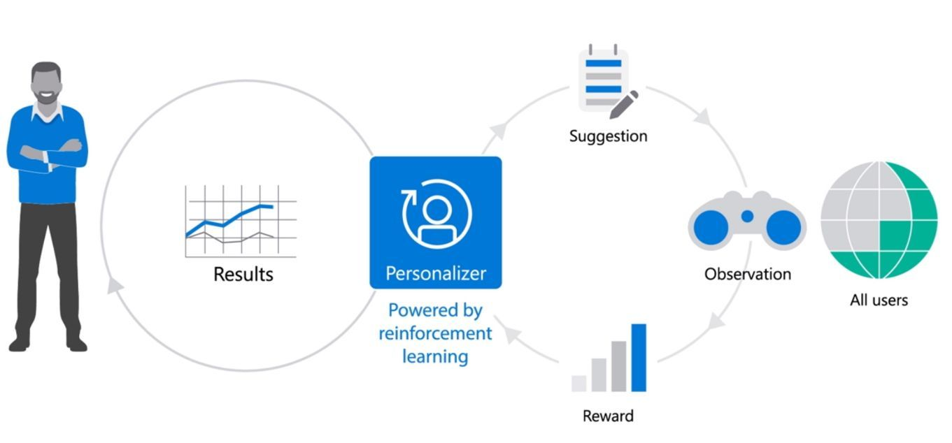 A Deep Dive Into What S New With Azure Cognitive Services Deep Learning Machine Learning Models Learning Techniques