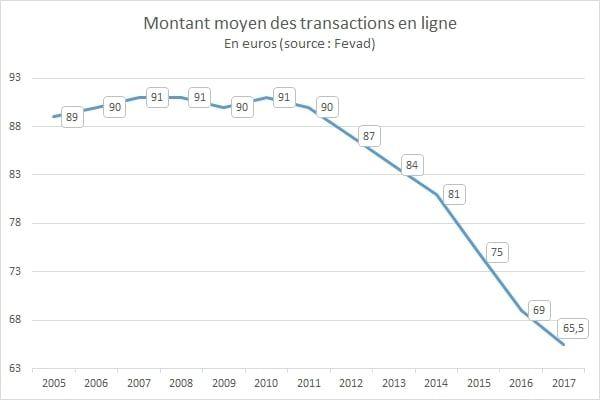 Evolution du panier moyen de l'#e-commerce en France: mais ...