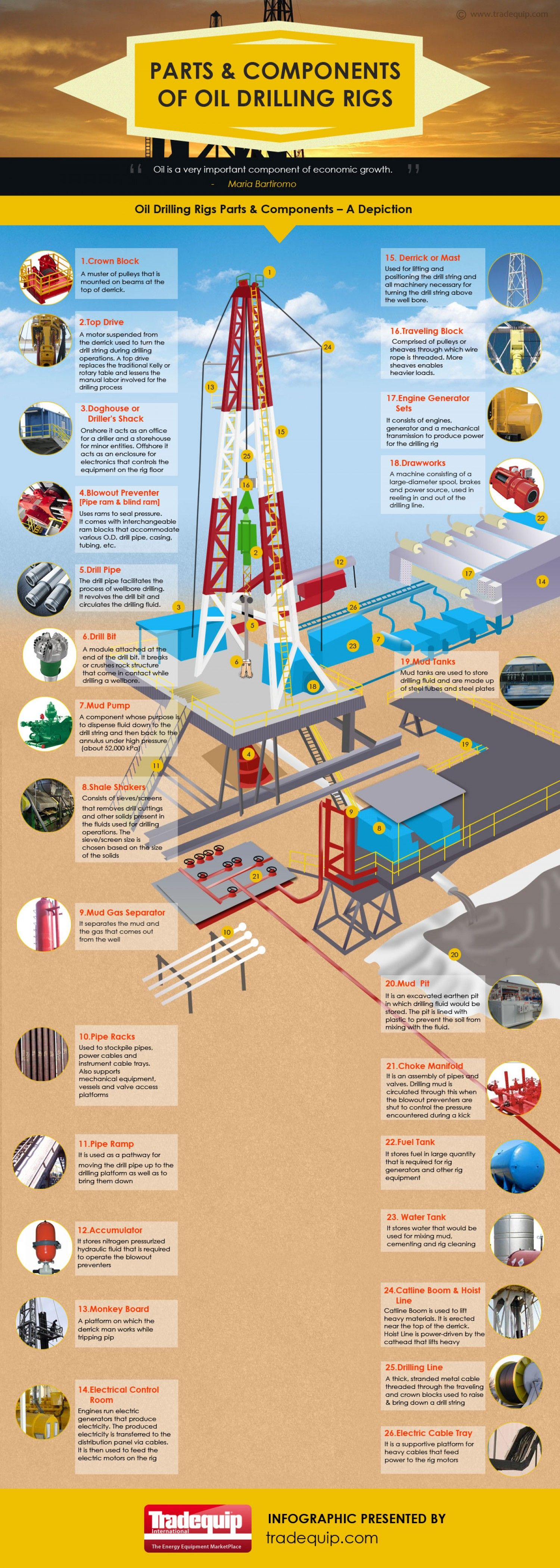 Parts and Components of Oil Drilling Rigs Infographic   Education