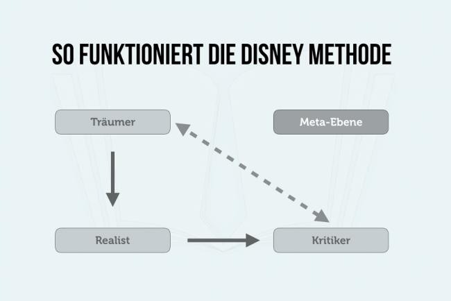 Disney Methode Denkblockaden Uberwinden Walt Disney Methode Smart Methode Disney