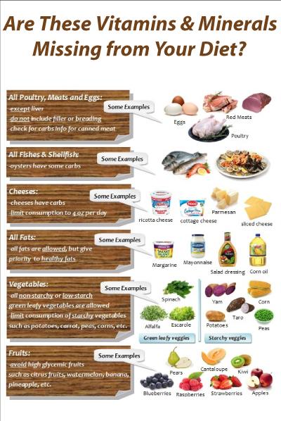 When to Take Vitamins Chart