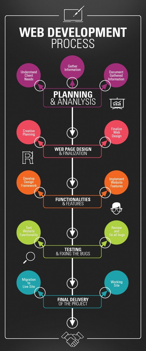 Web Design Process Help Your Web Site Reach Its Full Potential Infographics Web Design Quotes Web Design Tips Web Design