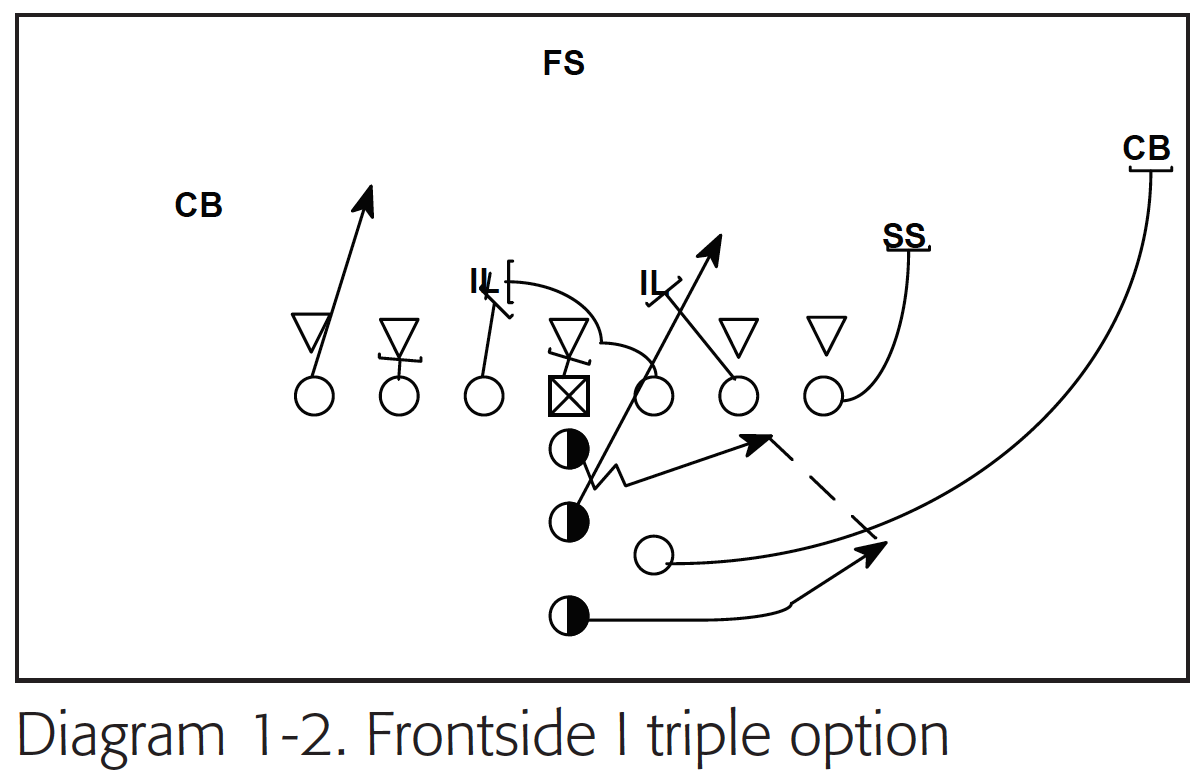 24 Plays The I Bone Option Offense With Images