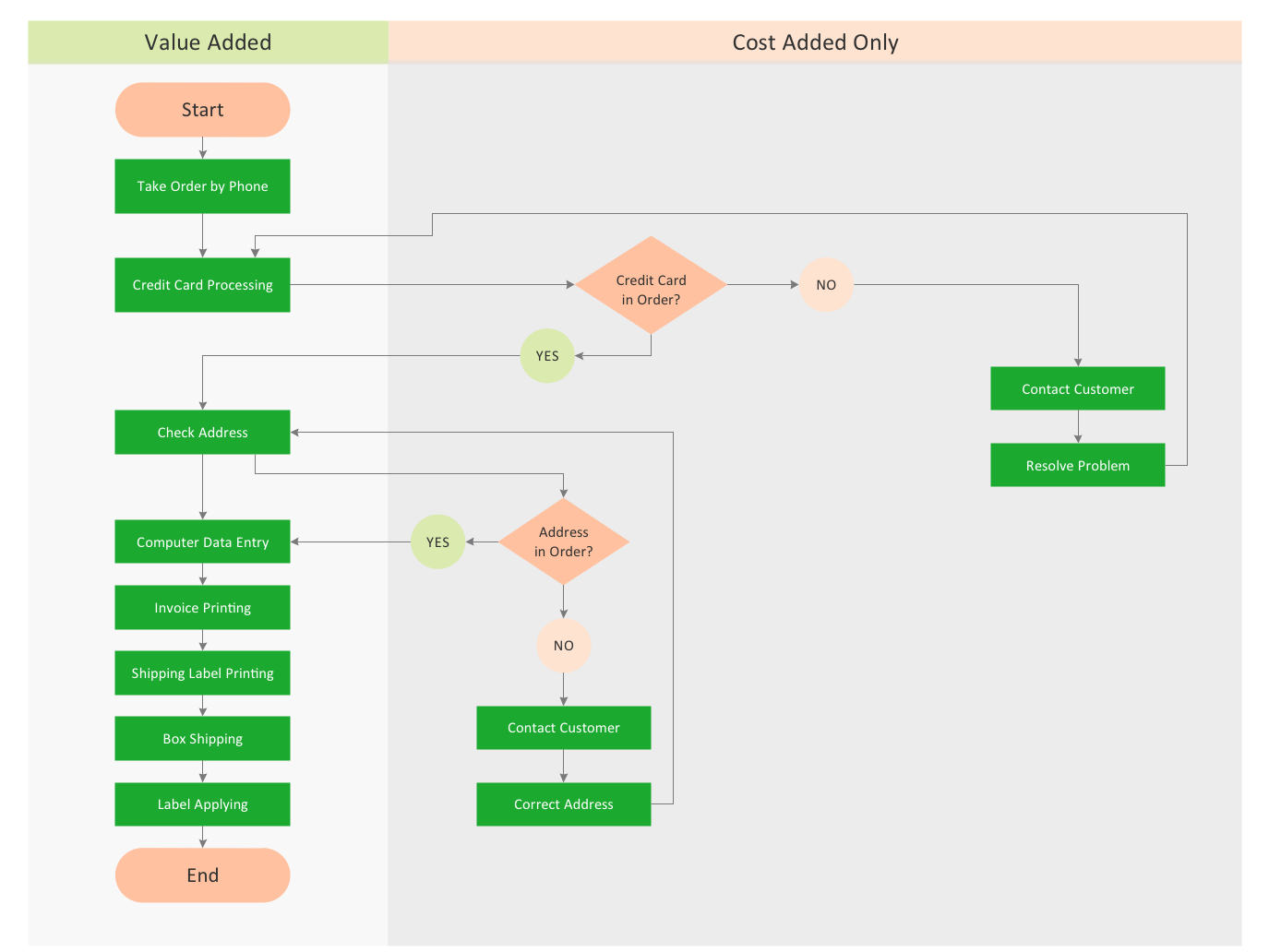 ConceptDraw Samples | Business processes — Flow charts | Process ...