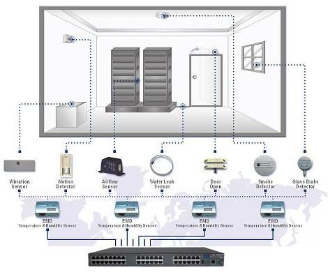 http://opengear.com/products/environmental-monitoring-devices - Monitor changes in environmental conditions of your data center before its too late. Learn more: http://opengear.com/products/environmental-monitoring-devices