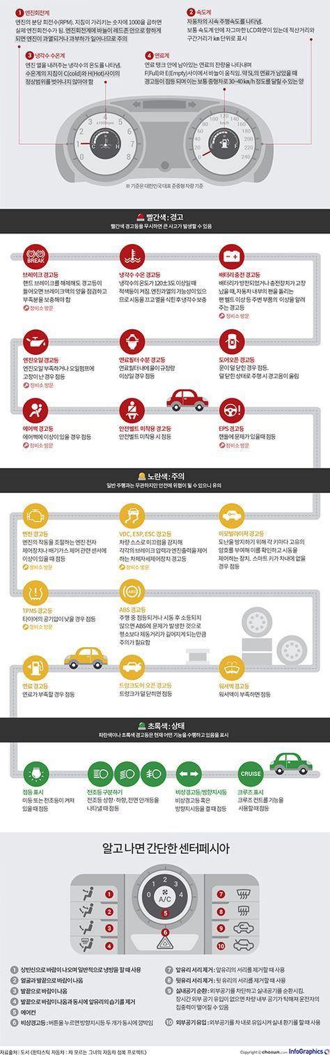 자동차가 보내는 Sos 신호 자동차 경고등 해독하기 자동차 인포 그래픽스 공부