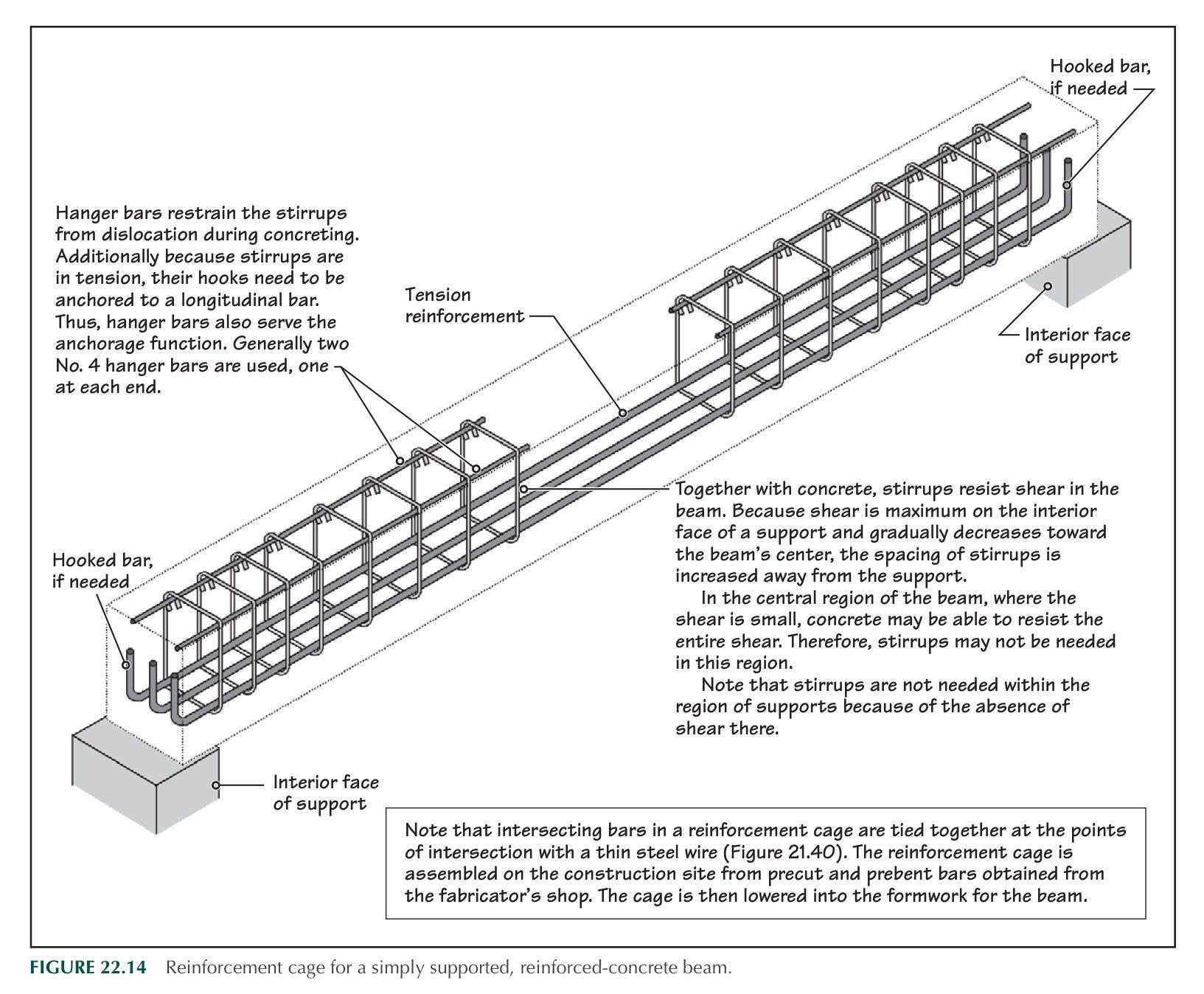 Beam Reinforced Details Precast Concrete Roof Truss Design Concrete Stairs