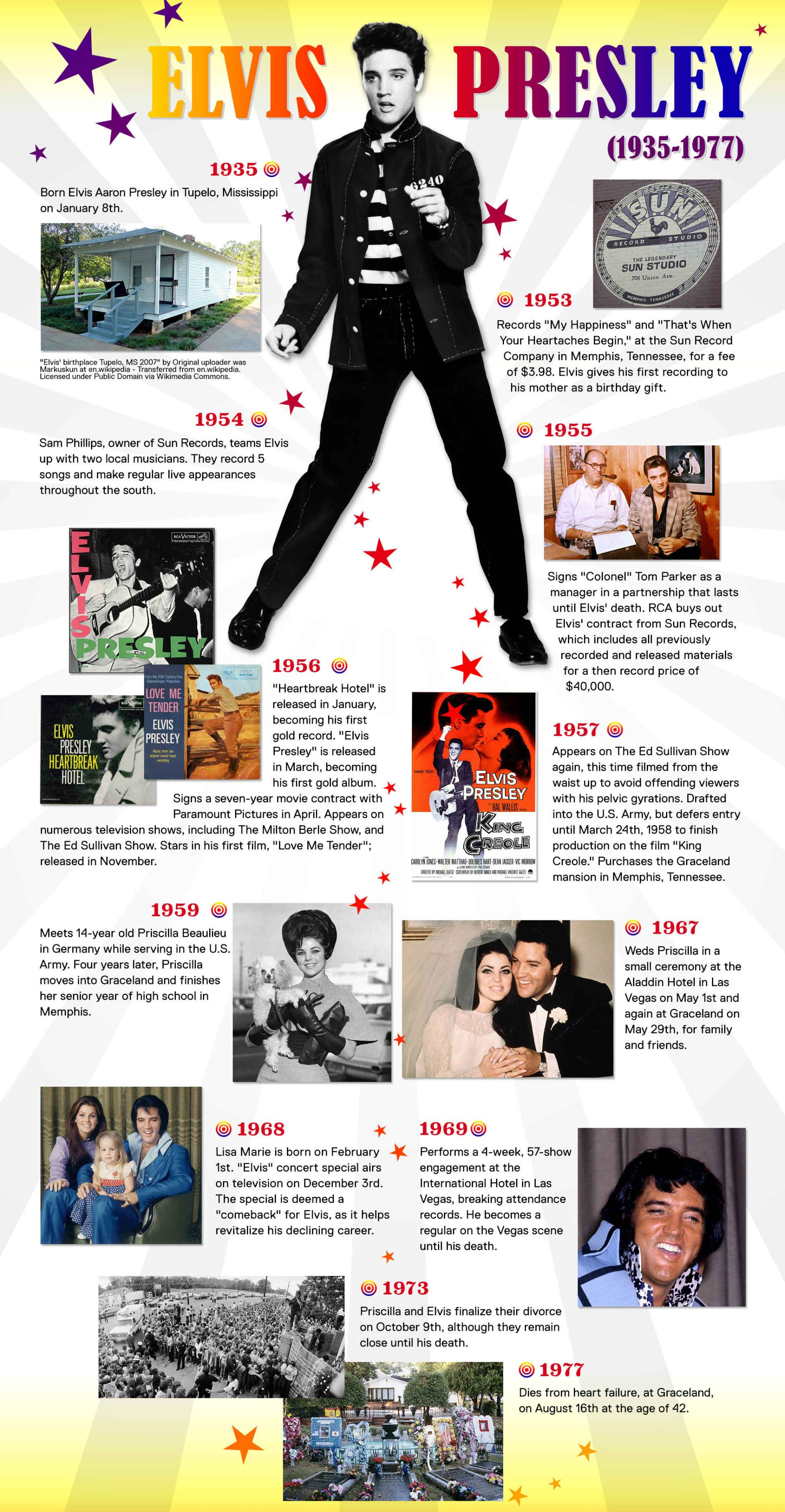Elvis s 80th Birthday A Timeline Fit for The King Biography