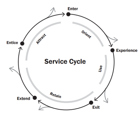 Design Thinking for Services: Service Design Blueprint