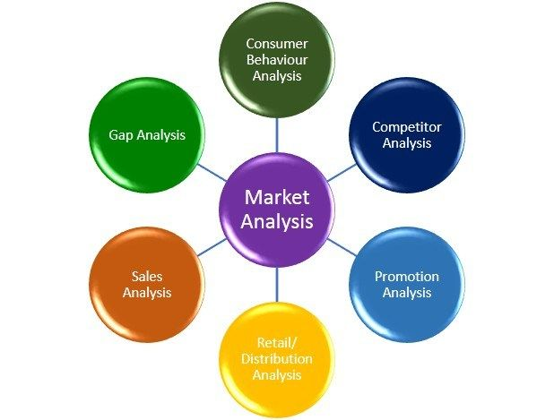 How Big data helps in understanding market demands