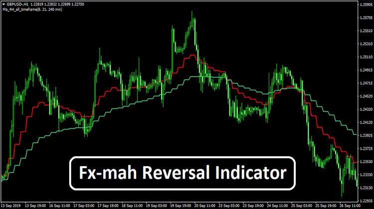 Fx Mah Reversal Indicator Moving Average Forex Trading Reading