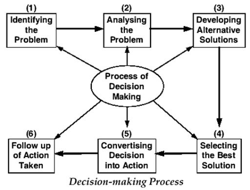 irrational thinking in the decision making process philosophy essay Paper details other critical thinking provide an example from your own experience where you acted in accordance with one or more of the patterns of irrational or unethical decision making explain the egocentrism or sociocentrism, as well as any pathological tendencies of mind, involved in your thought process.