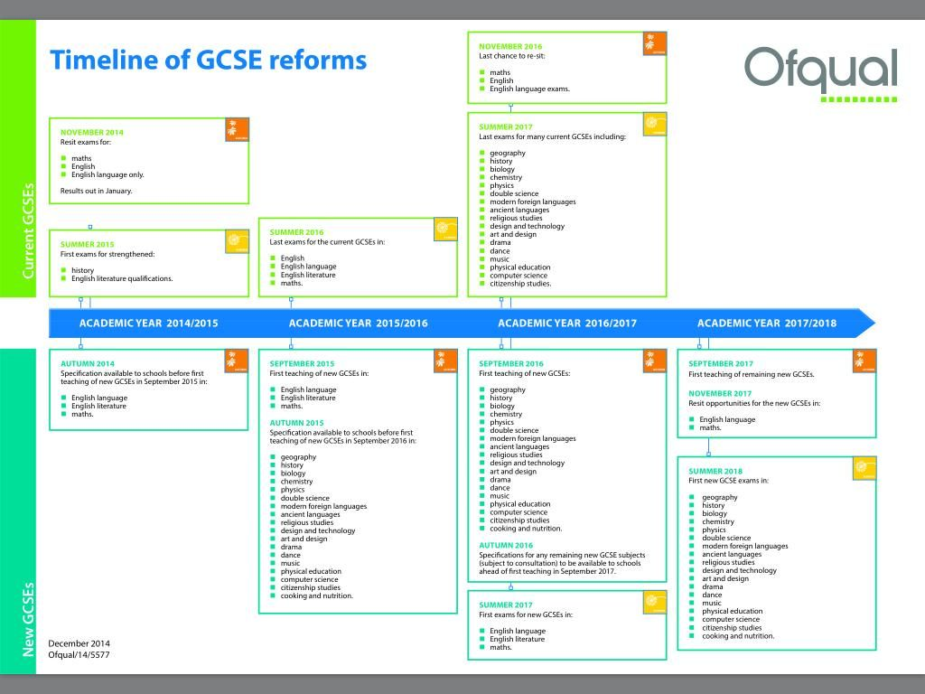 Ofqual on | New A levels | Pinterest