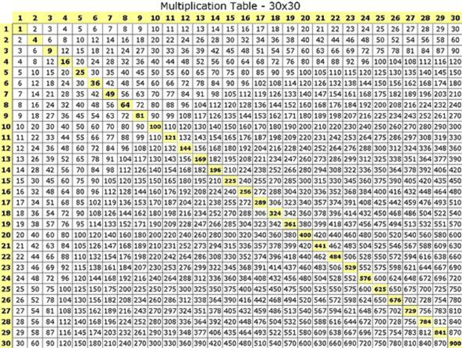 Large multiplication table for mathematics exercise for Table 0 5 ans portneuf