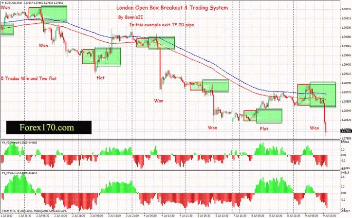 Pin By Forex170 Com Forex170 Com On Forex Trading Systems Forex