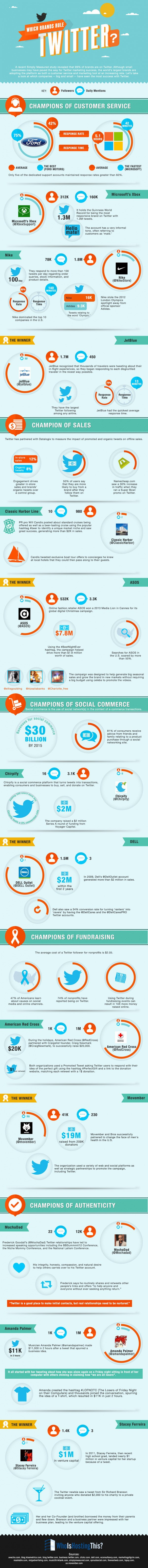 Which brands rule twitter?, by whoishostingthis.com