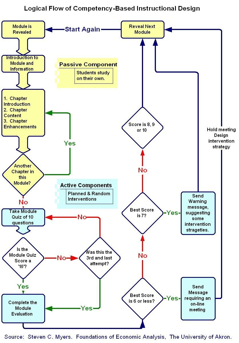 Myers competency based id flowchart instructional design project learning model also models rh pinterest