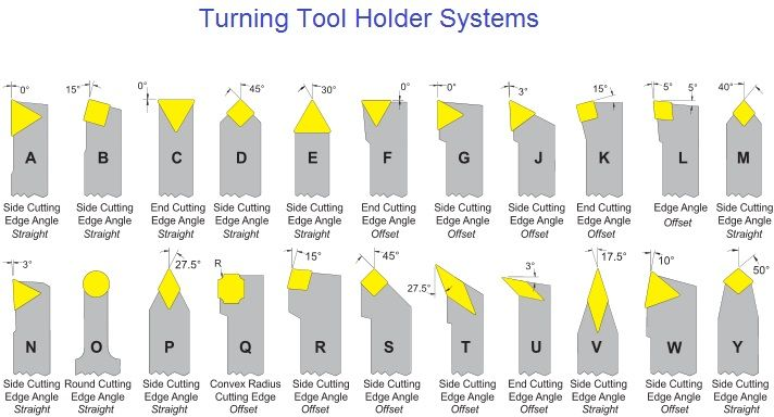 Turning Tool Holders Metal Lathe Projects Metal Lathe Tools Turning Tools