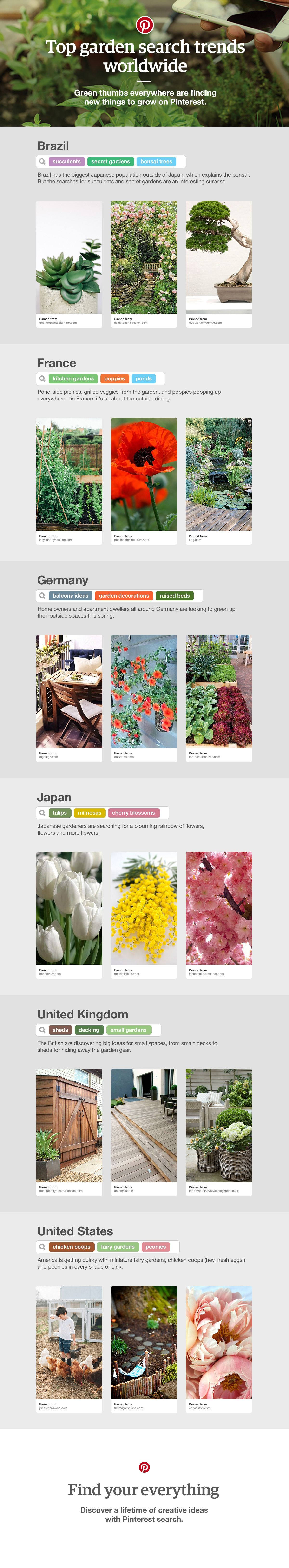The Latest Garden Search Trends From Around The Globe See What