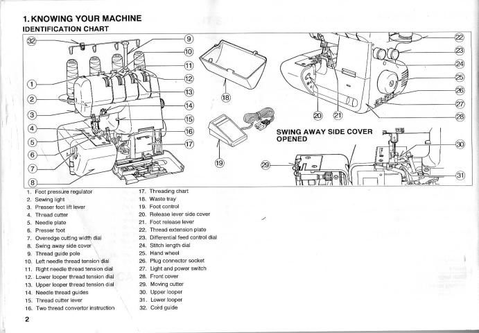 White 2000 Superlock Sewing Machine Instruction Manual Sewing Machine Instruction Manuals Sewing Machine Instructions Sewing Machine Service