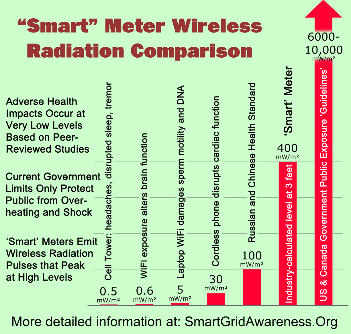 Radiation Levels Chart